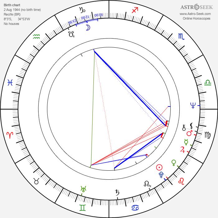 Nana Vasconcelos - Astrology Natal Birth Chart
