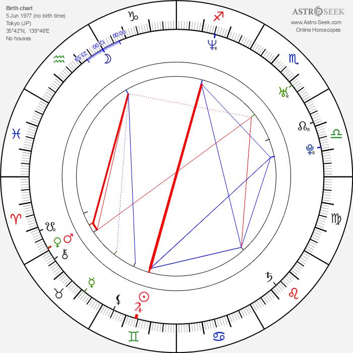 Nanako Ôkôchi - Astrology Natal Birth Chart