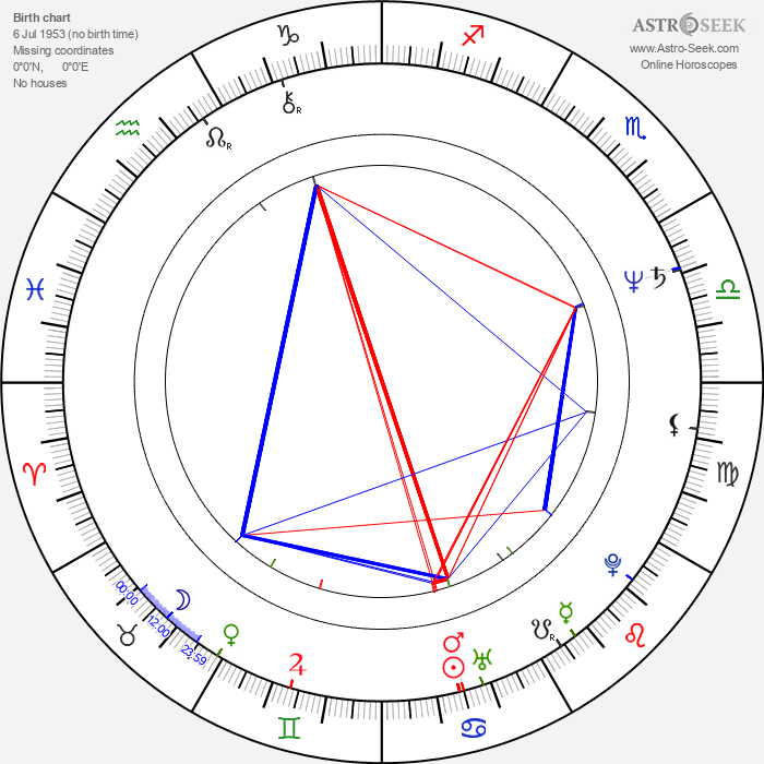 Nanci Griffith - Astrology Natal Birth Chart