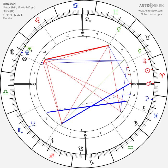 Nancy Brilli - Astrology Natal Birth Chart