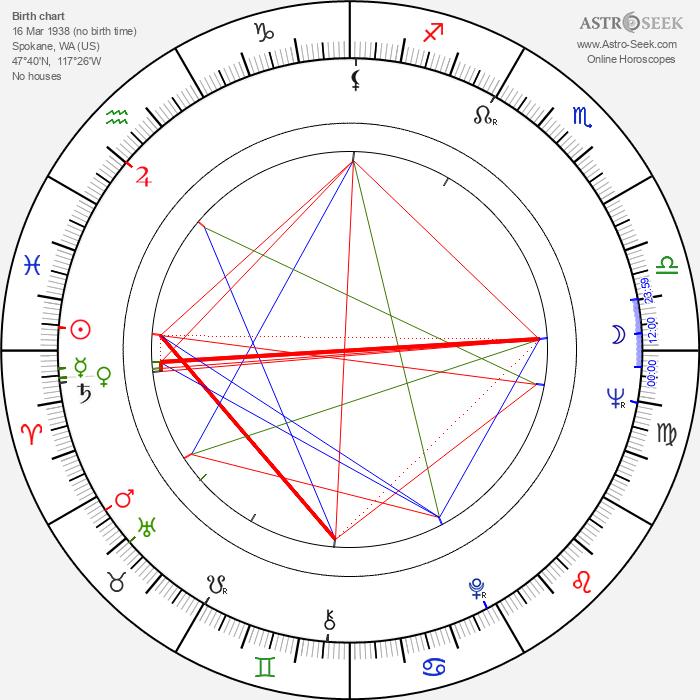 Nancy Fish - Astrology Natal Birth Chart