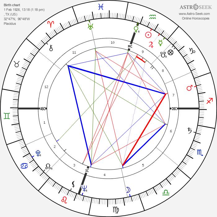Nancy Gates - Astrology Natal Birth Chart