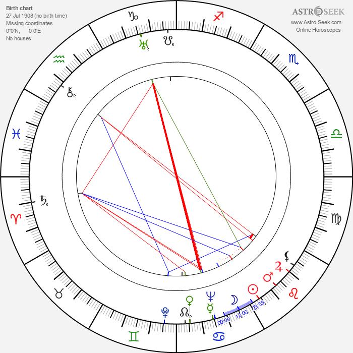 Nancy Hamilton - Astrology Natal Birth Chart