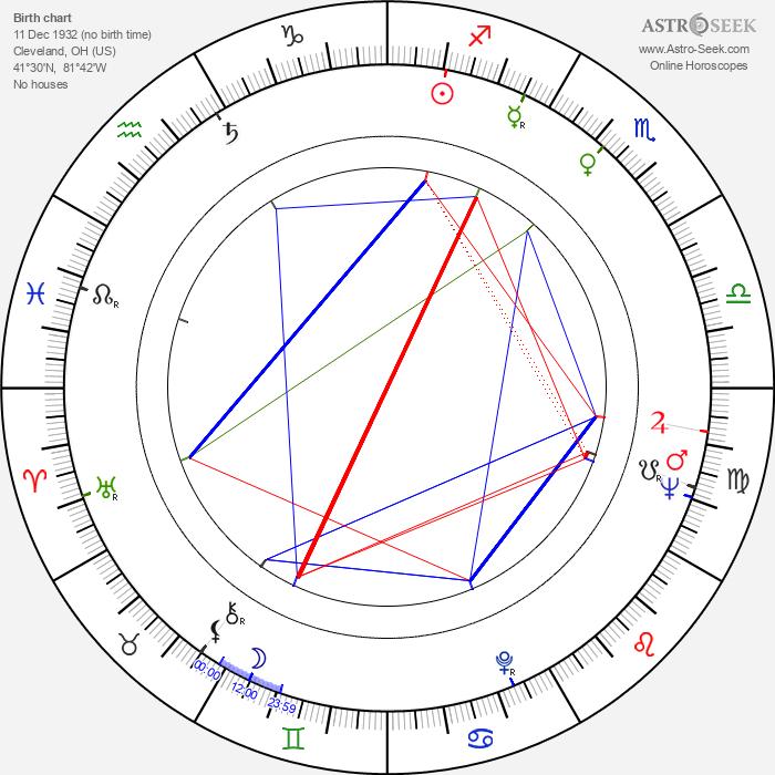 Nancy Holloway - Astrology Natal Birth Chart