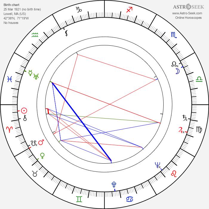 Nancy Kelly - Astrology Natal Birth Chart