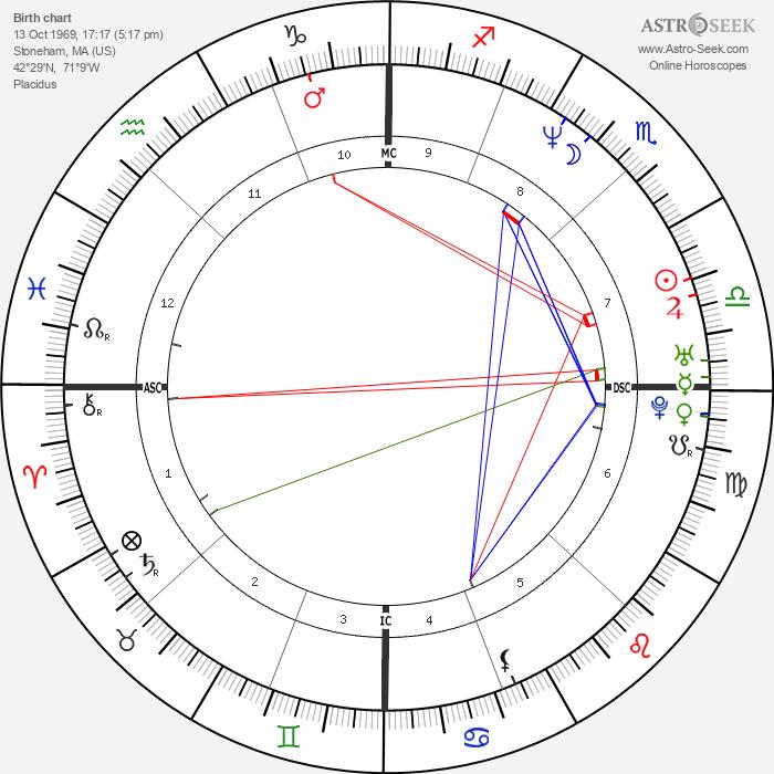 Nancy Kerrigan - Astrology Natal Birth Chart