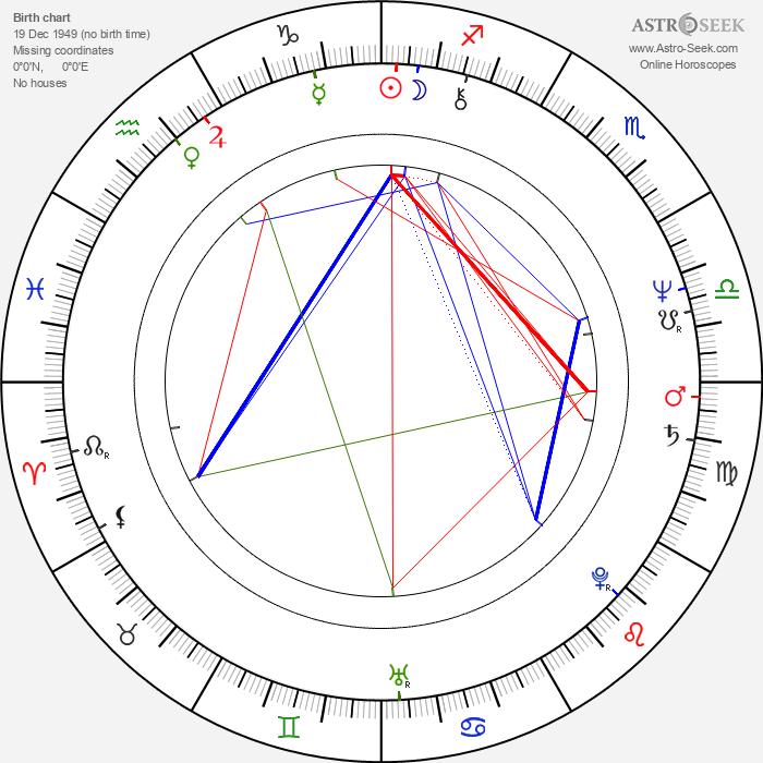 Nancy Kyes - Astrology Natal Birth Chart