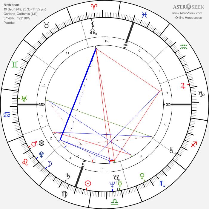 Nancy Ling Perry - Astrology Natal Birth Chart
