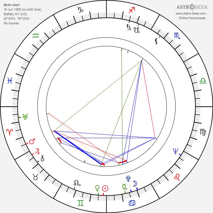 Nancy Marchand - Astrology Natal Birth Chart