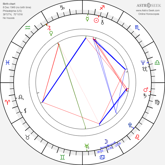 Nancy Meyers - Astrology Natal Birth Chart