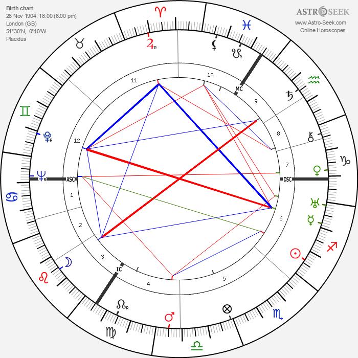 Nancy Mitford - Astrology Natal Birth Chart
