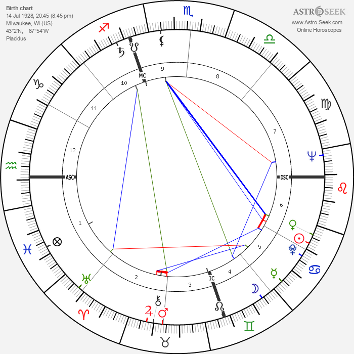 Nancy Olson - Astrology Natal Birth Chart