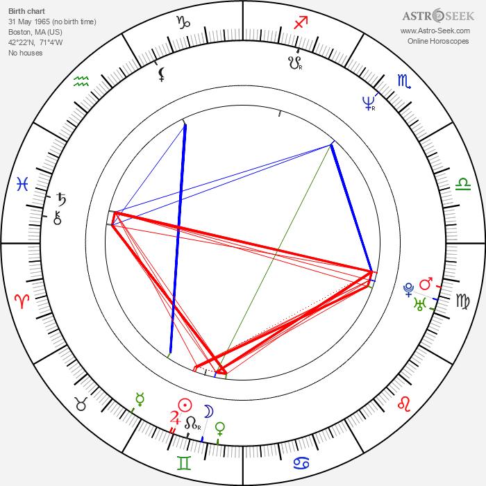 Nancy Pimental - Astrology Natal Birth Chart