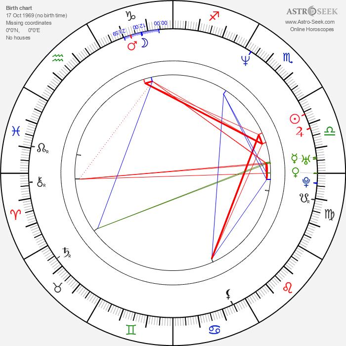 Nancy Sullivan - Astrology Natal Birth Chart