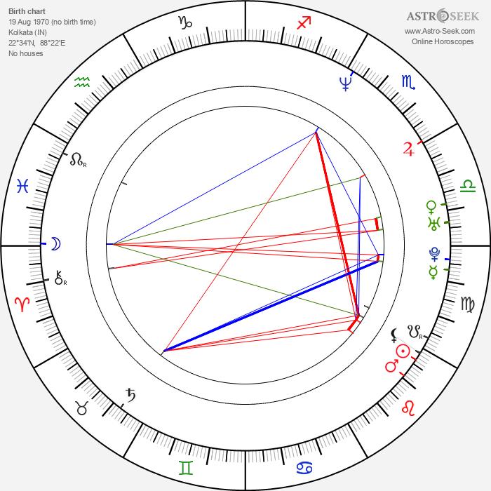 Nandana Sen - Astrology Natal Birth Chart
