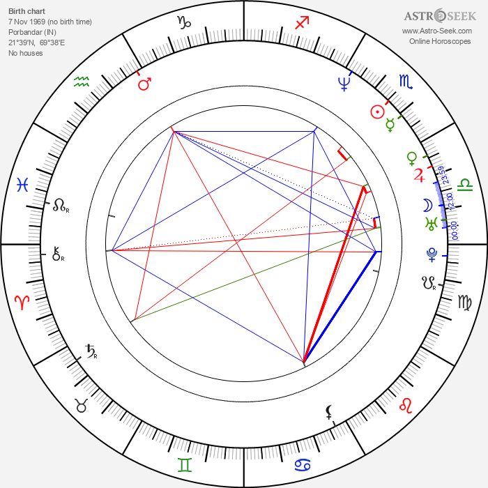 Nandita Das - Astrology Natal Birth Chart