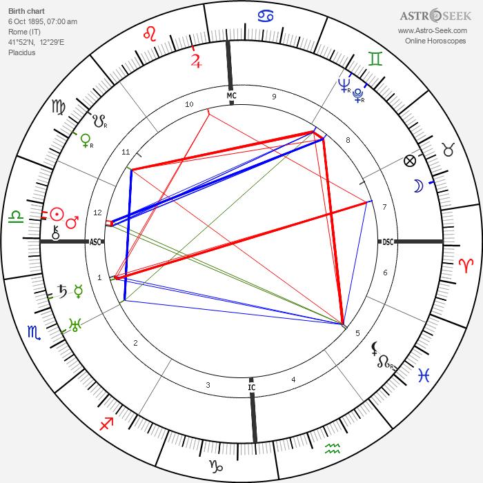 Nando Bruno - Astrology Natal Birth Chart