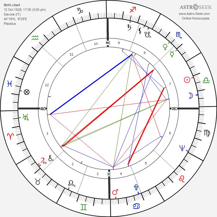 Nando Gazzolo - Astrology Natal Birth Chart