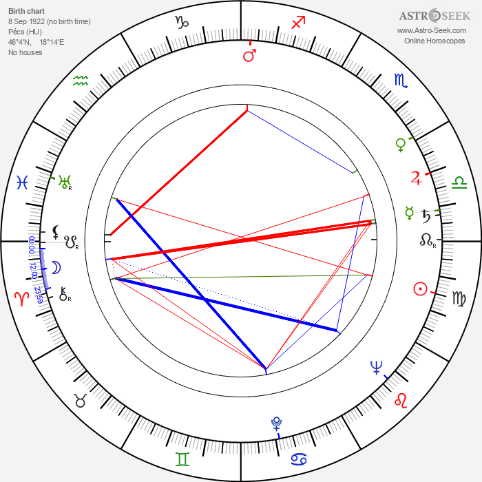 Nándor Tomanek - Astrology Natal Birth Chart