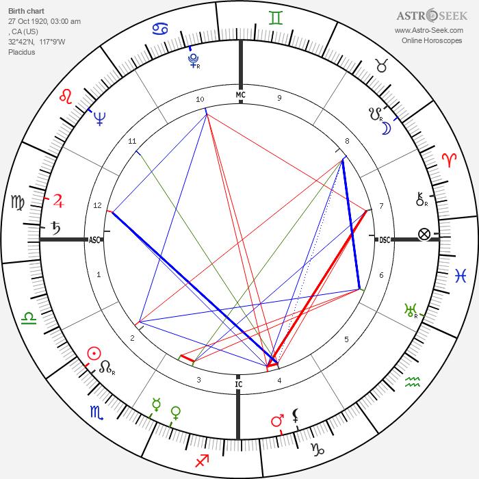Nanette Fabray - Astrology Natal Birth Chart