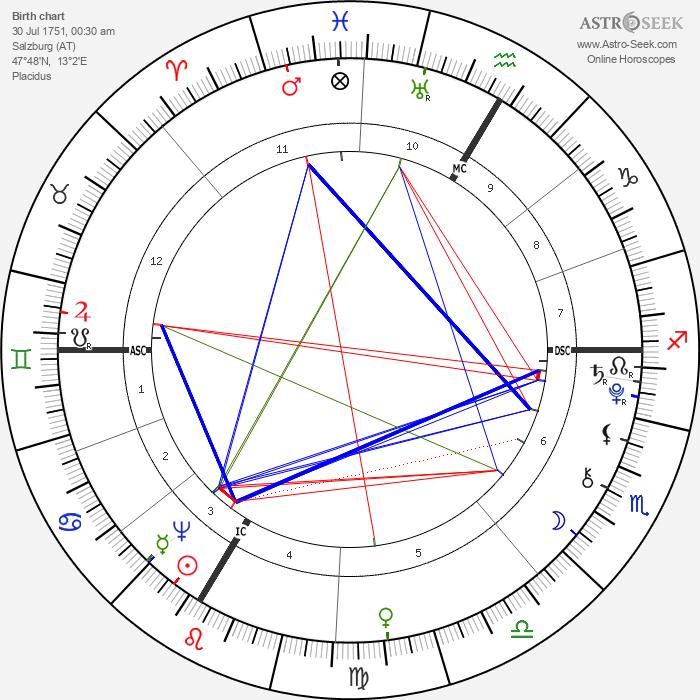Nannerl Mozart - Astrology Natal Birth Chart