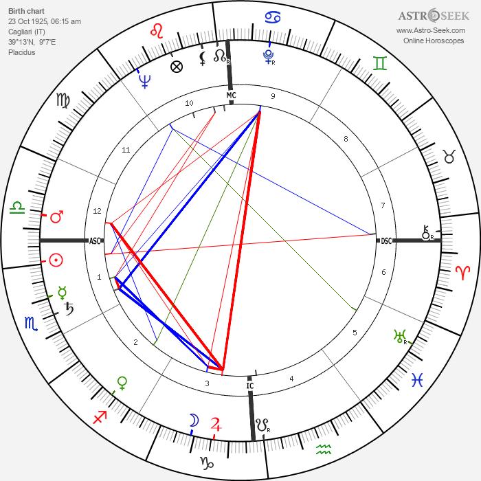 Nanni Loy - Astrology Natal Birth Chart