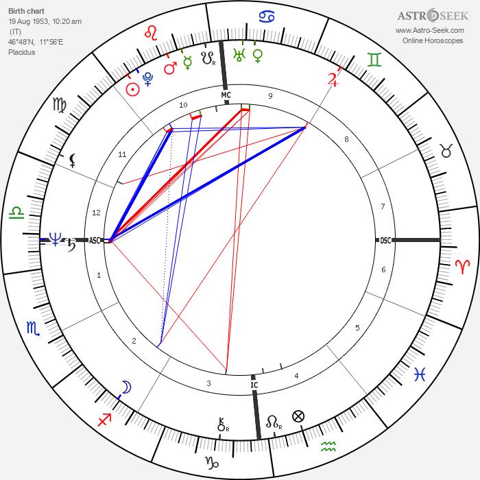 Nanni Moretti - Astrology Natal Birth Chart