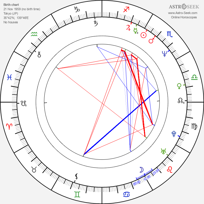 Naoko Watanabe - Astrology Natal Birth Chart