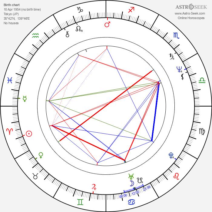 Naomasa Musaka - Astrology Natal Birth Chart