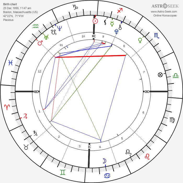 Naomi Bellow - Astrology Natal Birth Chart