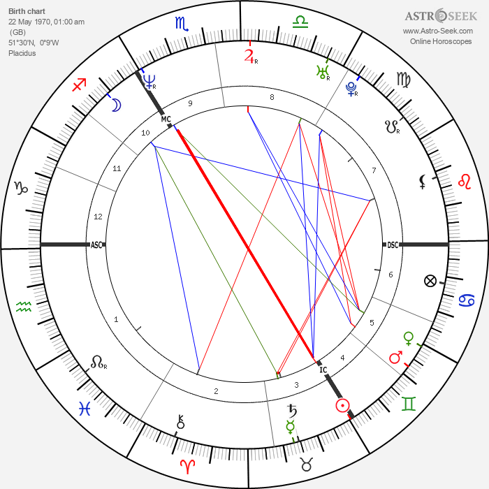 Naomi Campbell - Astrology Natal Birth Chart