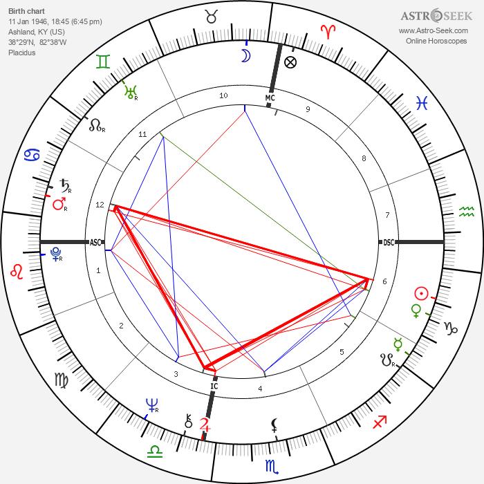 Naomi Judd - Astrology Natal Birth Chart