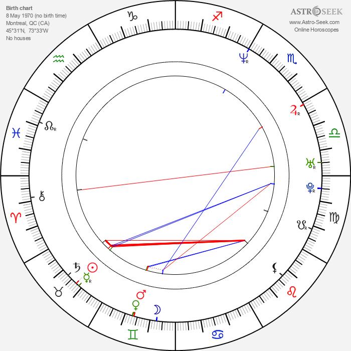 Naomi Klein - Astrology Natal Birth Chart