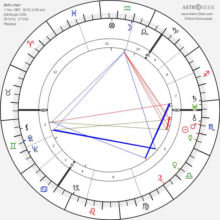 Naomi Mitchison - Astrology Natal Birth Chart