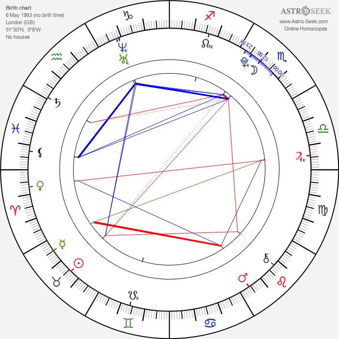 Naomi Scott - Astrology Natal Birth Chart