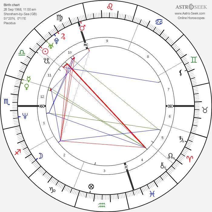 Naomi Watts - Astrology Natal Birth Chart