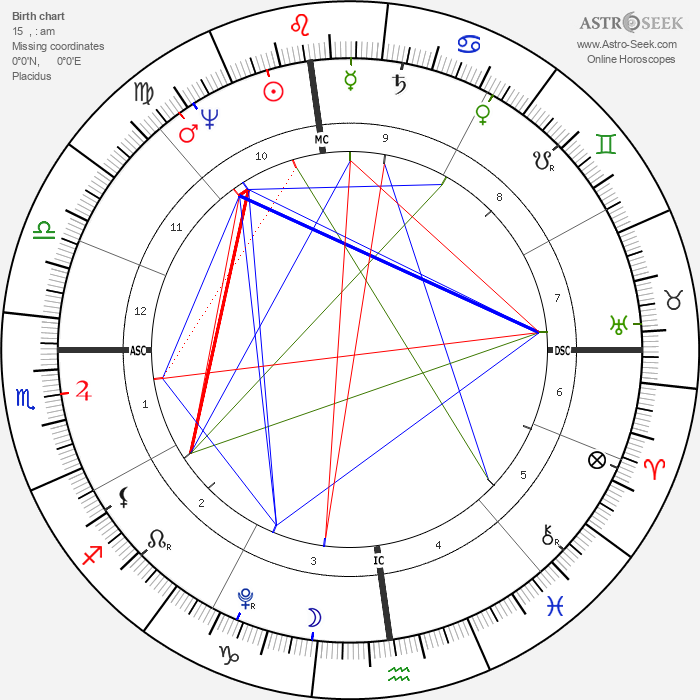 Napoleon I Bonaparte - Astrology Natal Birth Chart