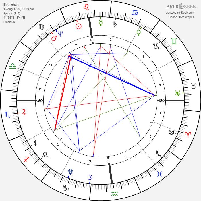 Napoleon I Bonaparte - Astrology Natal Birth Chart