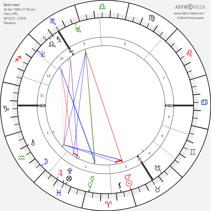 Napoléon III - Astrology Natal Birth Chart