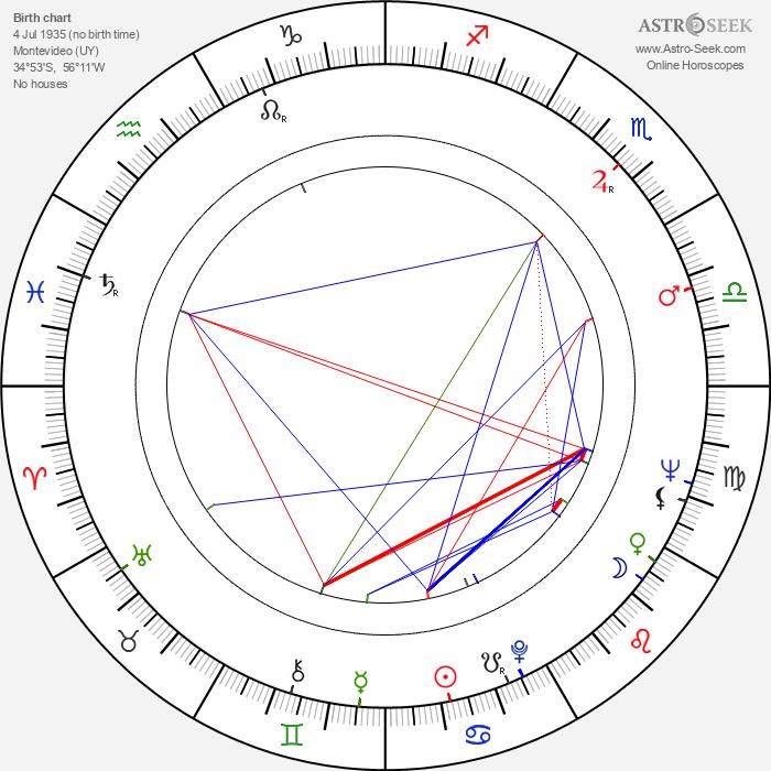 Narciso Ibáñez Serrador - Astrology Natal Birth Chart