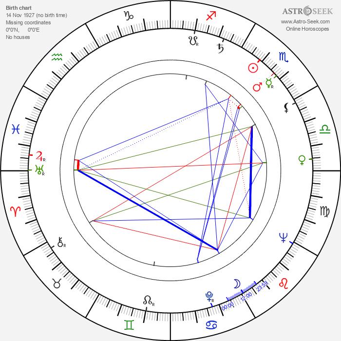 Narciso Yepes - Astrology Natal Birth Chart