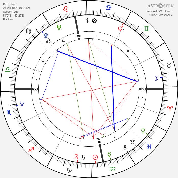Nastassja Kinski - Astrology Natal Birth Chart