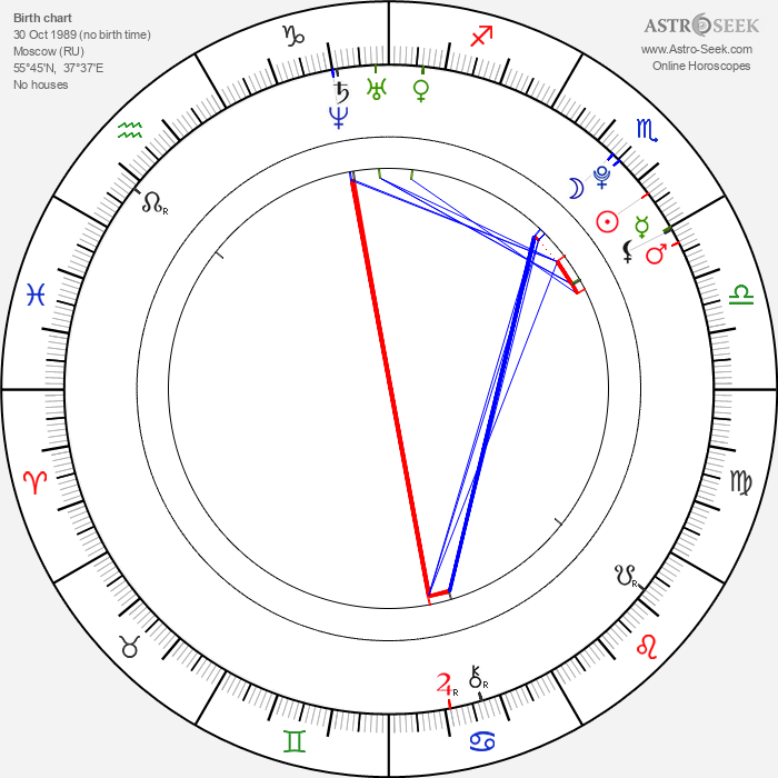 Nastia Liukin - Astrology Natal Birth Chart