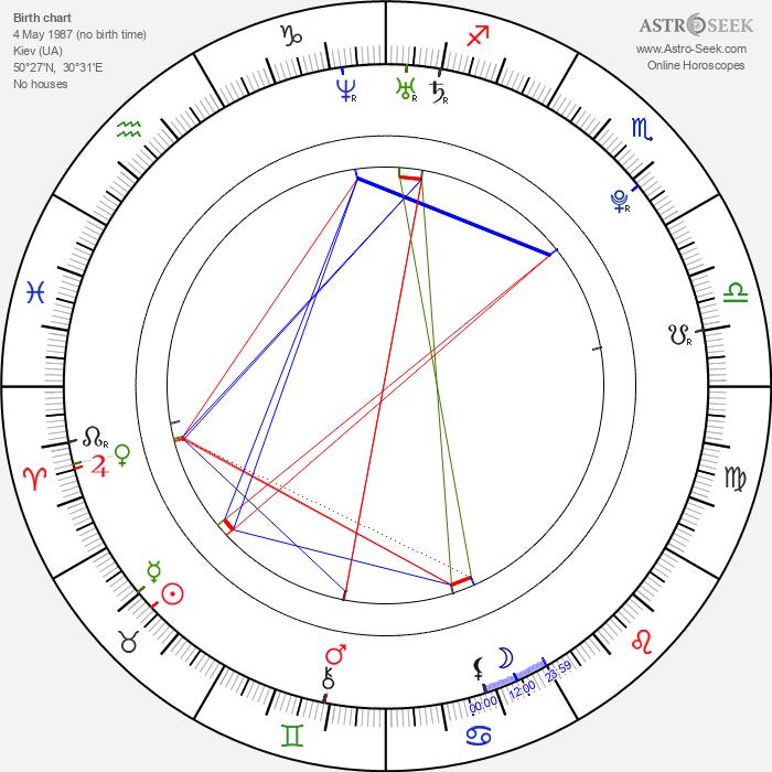 Nastya Kamenskih - Astrology Natal Birth Chart