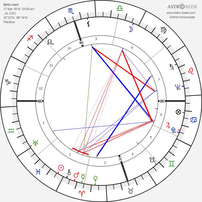 Nat 'King' Cole - Astrology Natal Birth Chart