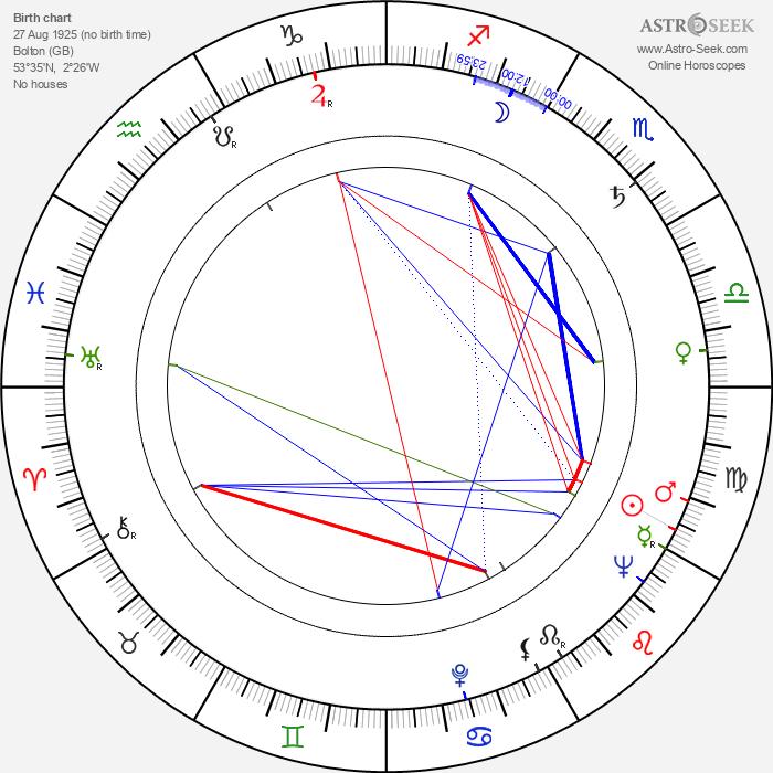 Nat Lofthouse - Astrology Natal Birth Chart