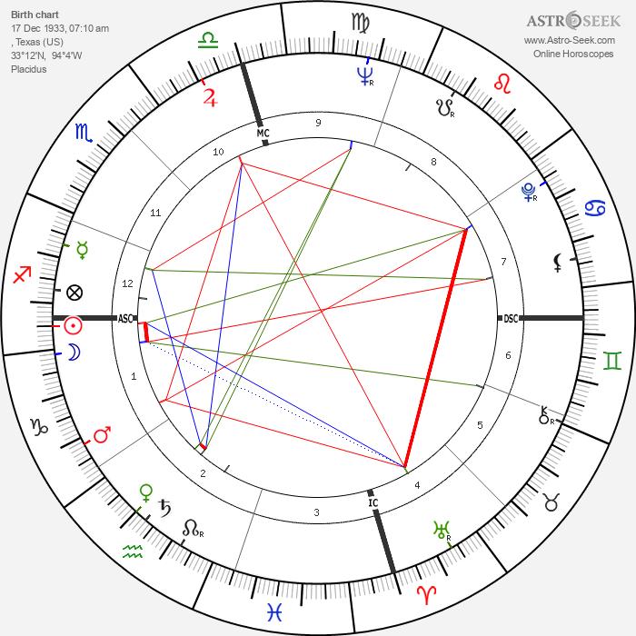Nat Stuckey - Astrology Natal Birth Chart
