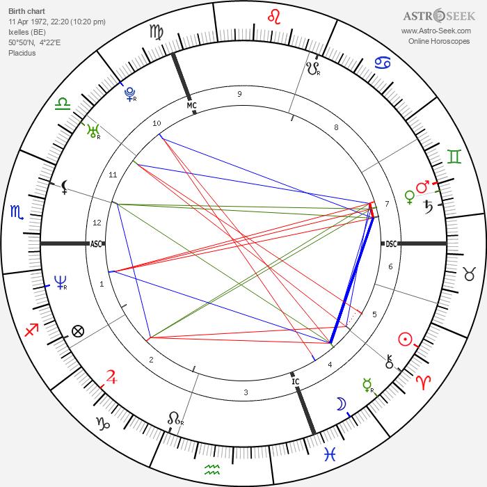 Natacha Régnier - Astrology Natal Birth Chart