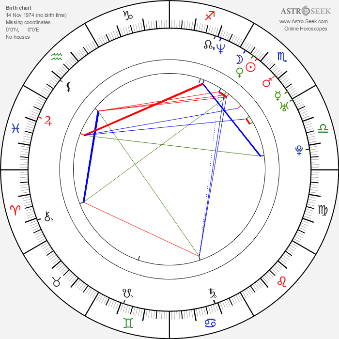 Natalia Esperón - Astrology Natal Birth Chart