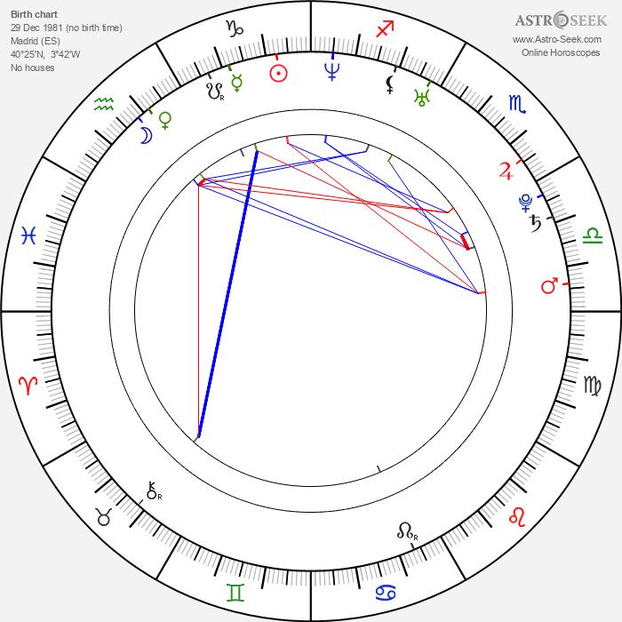 Natalia Jiménez - Astrology Natal Birth Chart